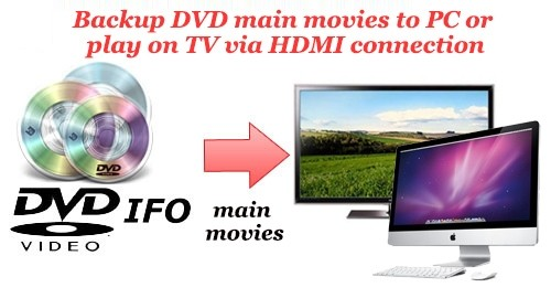 Backup DVD main movies to PC or play on TV via HDMI connection