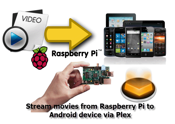 videos-from-raspberry-pi